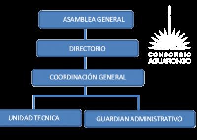 organigrama_consorcio_a